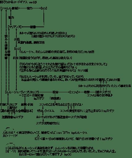 図でわかるコードギアス  ver.3,5