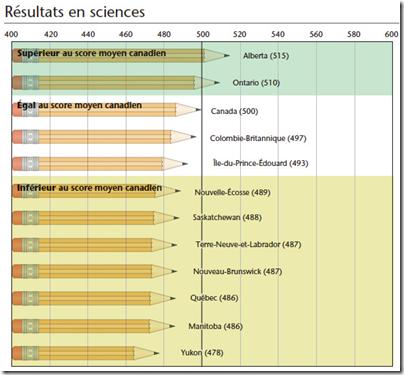 Résultat en sciences