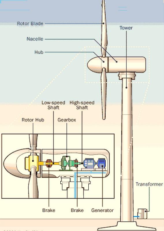 Wind turbine generator thesis