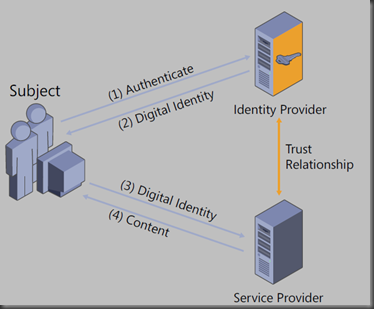 architecture of a system with externalized authentication