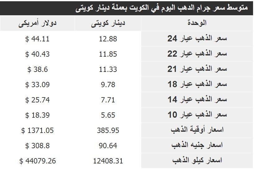 اسعار الذهب بالكويت اليوم متجدد , gold rate in Kuwait