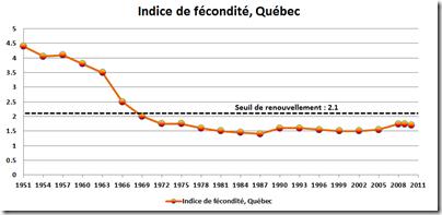 Indice de fécondité - Québec - 3