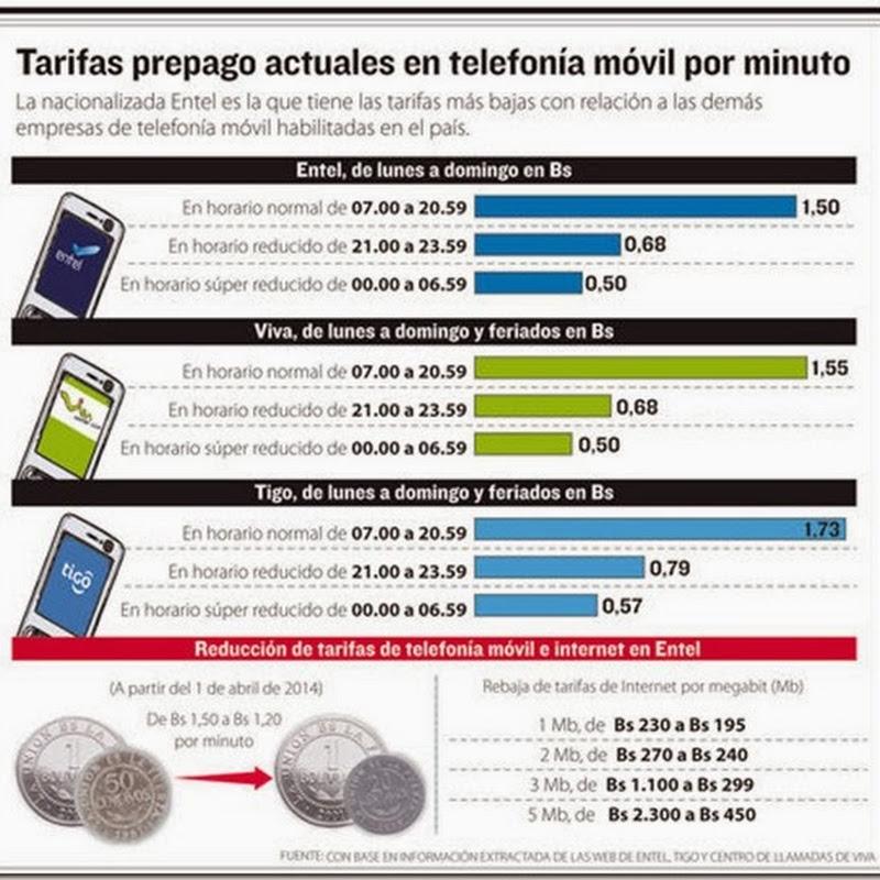 Tarifas de telefonía móvil prepago e internet de Entel bajan en abril