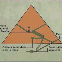 20.-Sección pirámide de Keops