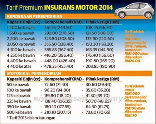 tariff-baru-insurans-kenderaan-2014