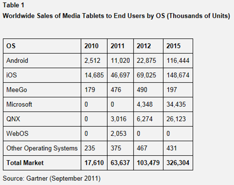 Gartner Report mobile 2011 Tablets iPad King