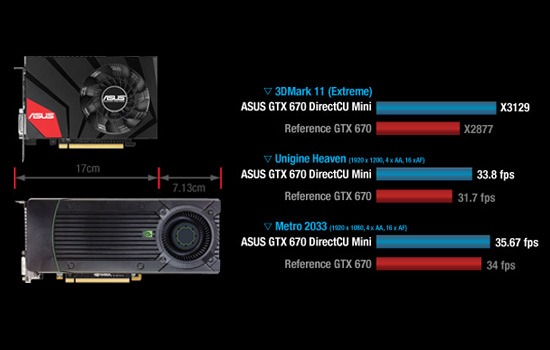 Asus-GTX-670-Direct-CU-rendimiento
