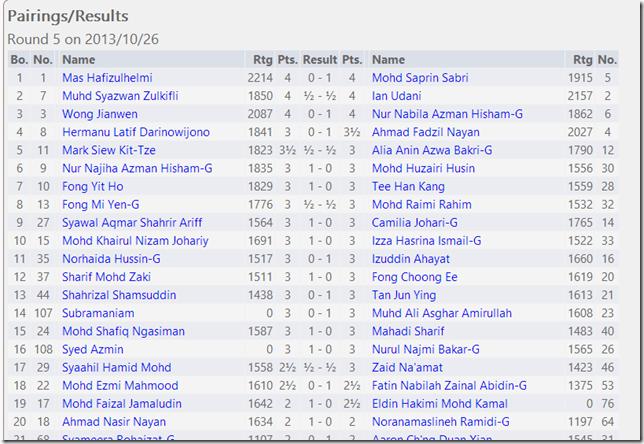 Round 5 Results, UPSI Open 2013
