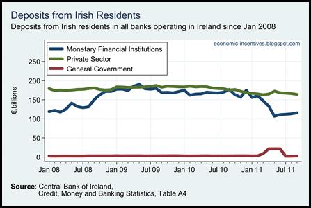 Irish Resident Deposits in All Banks