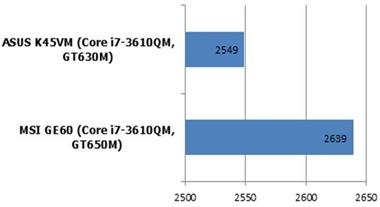 nVidia GeForce GT 650M PCMARK'7