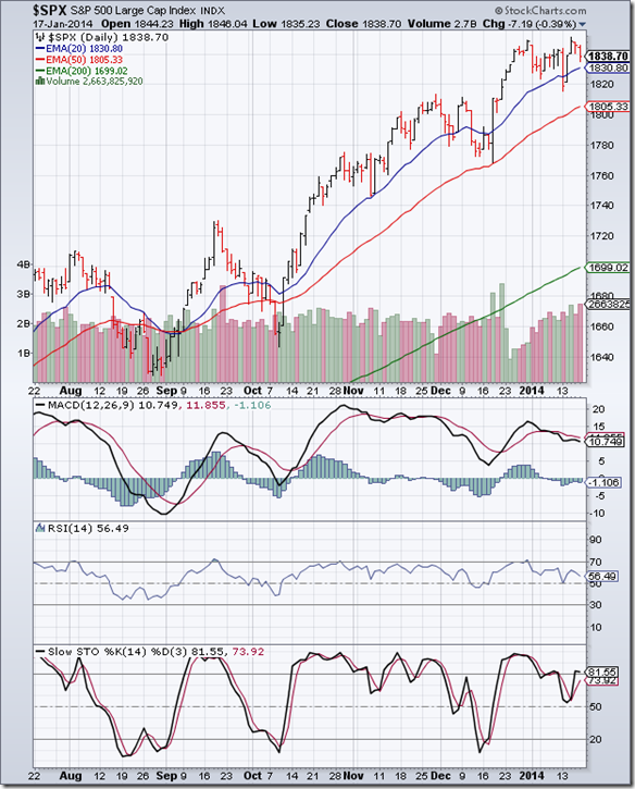 S&P 500_Jan1714