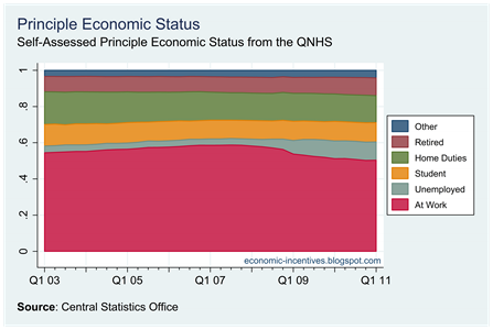 Principle Economic Status