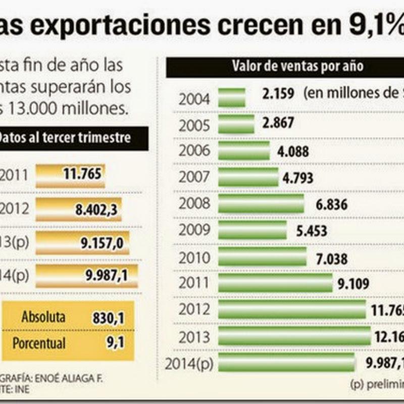 El valor de las exportaciones creció en 9,1% a septiembre (2014)
