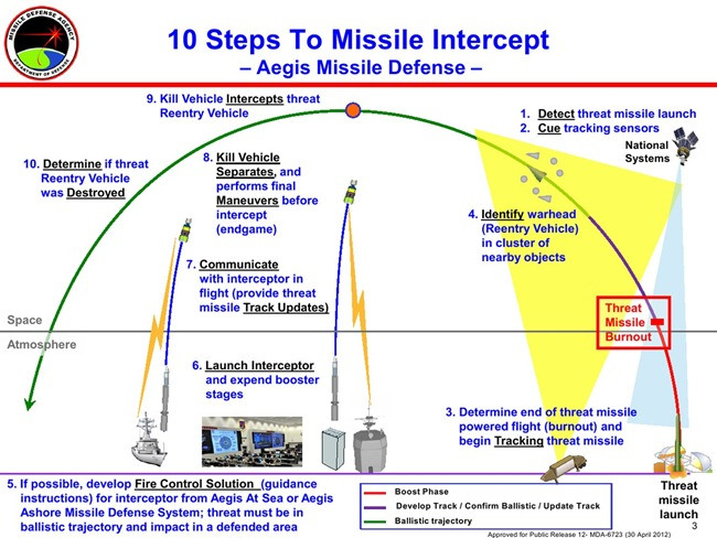 Ballistic-Missile-Defence-Intercept