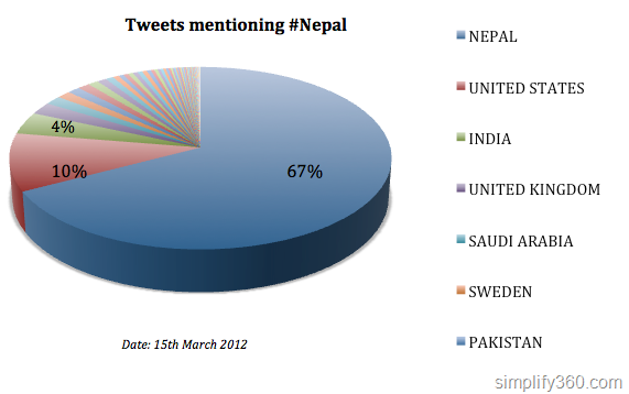 Tweets mentioning Nepal from different countries