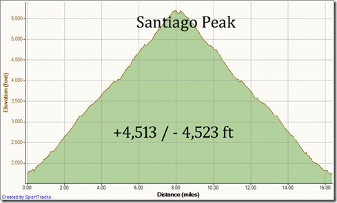 My Activities To Santiago Peak 9-4-2011, Elevation - Distance