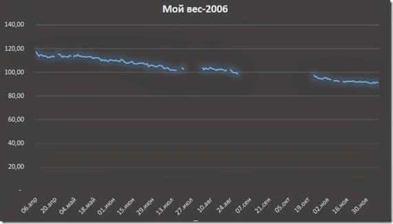 Мой вес 2006-2009-2013.xlsx 25.03.2014 161401