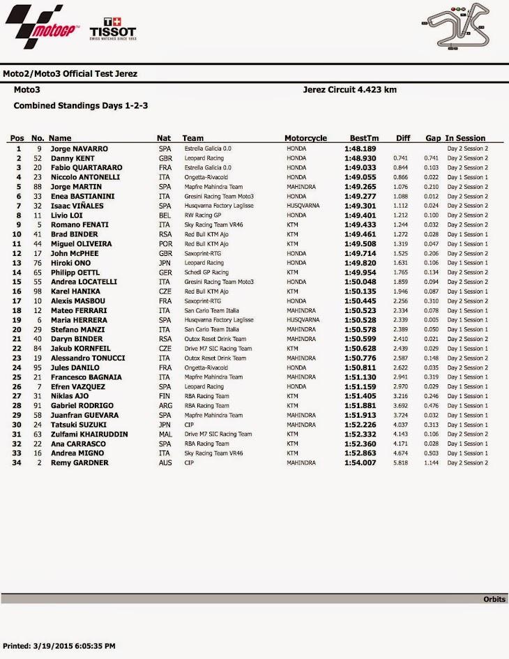 2015_Moto3_Test2__Jerez_combined_9.jpg