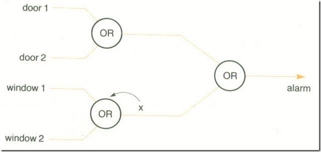 Digital logic2