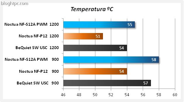 Comparativa Temperatura Noctua NF-S12A PWM