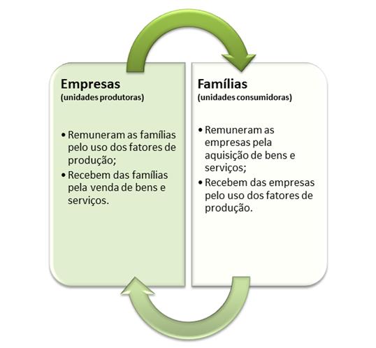 Empresas e famílias