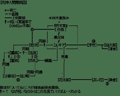 死神人間関係図 (ブリーチ)