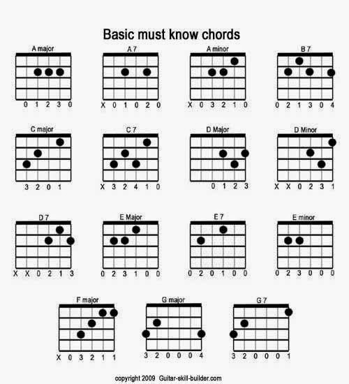 Simple Guitar Chords: About Guitar