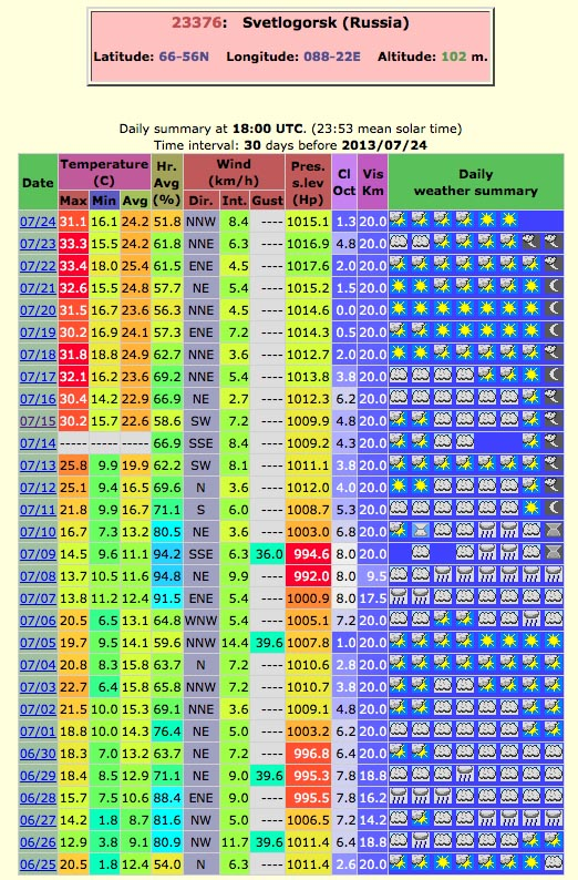 Weather data for June-July 2013 at Svetlogorsk, located on the Arctic Circle at 66° 50'N and 88° 24'E, in the Krasnoyarsk Krai region. Note the amazing endurance of this heat event. The normal daily high temperatures for this site the last half of July are around 20°C (68°F). Graphic: Christopher C. Burt / OGIMET data
