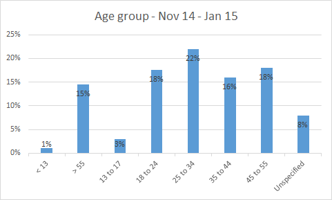 Bar graph showing age groups. Reasonably even spread from 15 - 22% across age groups