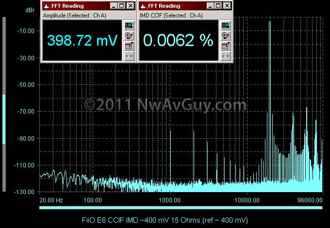 FiiO E6 CCIF IMD ~400 mV 15 Ohms (ref ~ 400 mV)