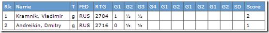 Kramnik vs Andreikin after Game 3, Final WC 2013