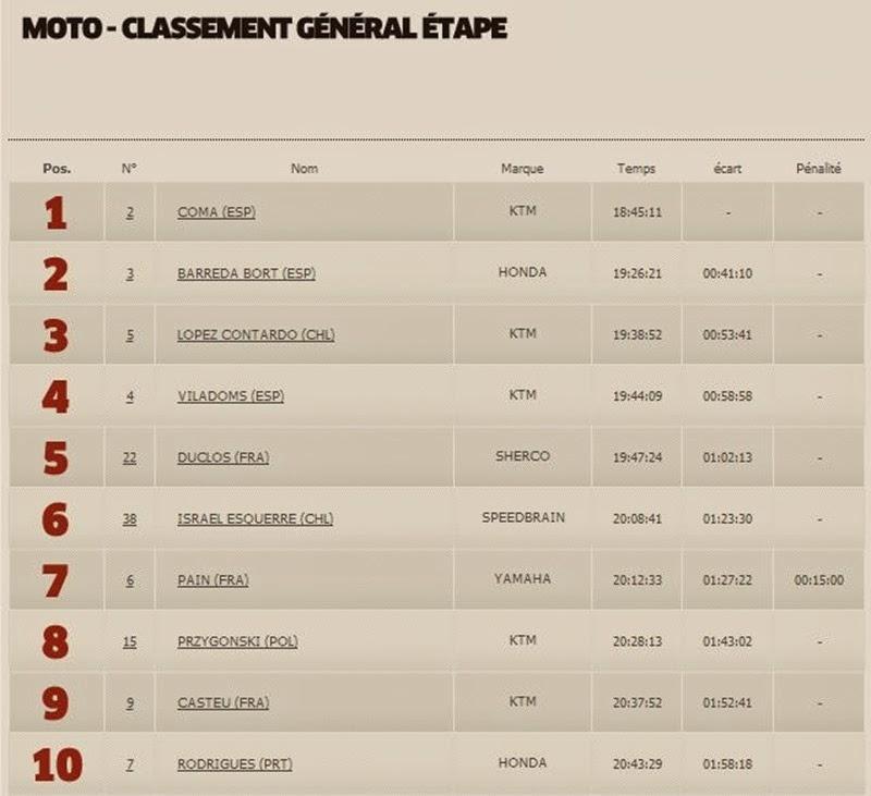 Moto Classement Général 5