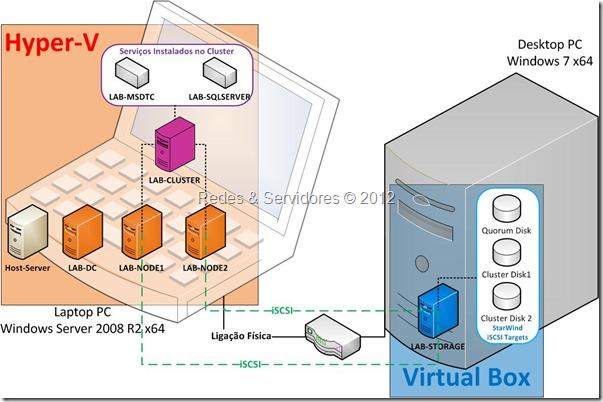 Laboratório de Virtualização 1