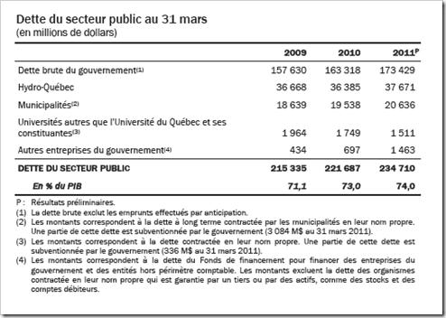 Québec - La dette du secteur public - 2011-2012