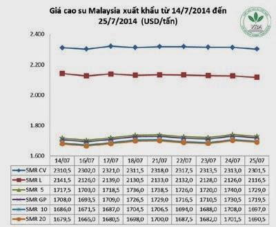 Giá cao su thiên nhiên trong tuần từ ngày 21.7 đến 25.7.2014