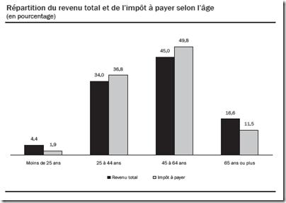 Statistique fiscale des particuliers -2009 - Impôt à payer - Répartition selon l'âge