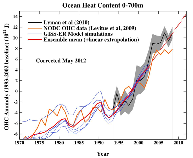 Ocean heat content at 0-700m depth, 1970-2912. Graphic: RealClimate