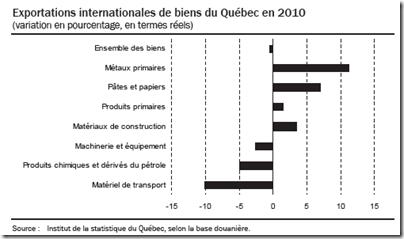 Exportations internationales de biens du Québec en 2010