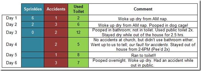 potty stats