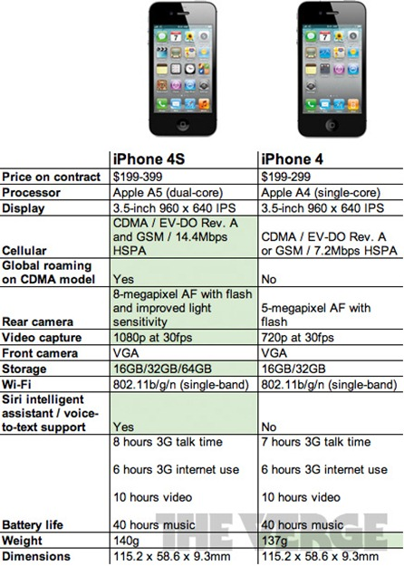 iphone-4s-numbers-5
