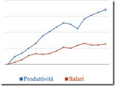 Produttività-Salari