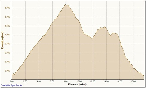 My Activities Holy Jim to Peak down West Horsethief 6-23-2012, Elevation - Distance