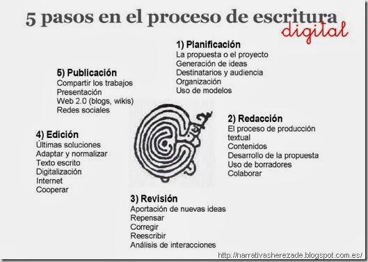 5 pasos en el proceso de escritura digital