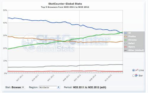 Chrome supera Microsoft Internet Explorer