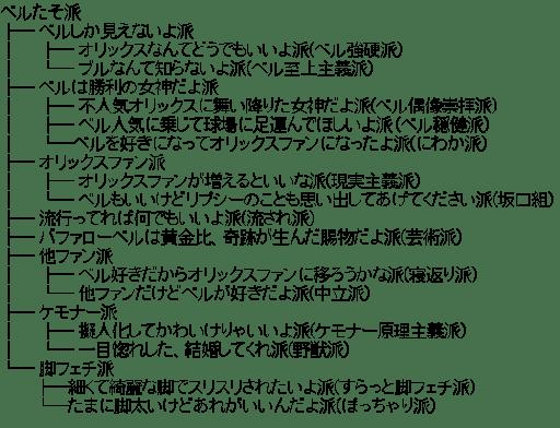 バファローベル 関連図