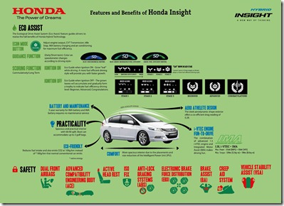 Infographics 3 - Features and Benefits of Honda Insight
