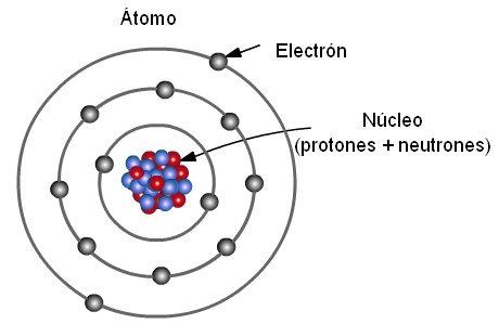Dimensiones de un átomo