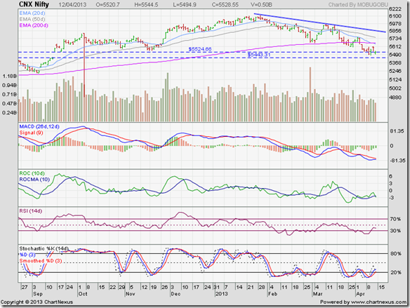 Nifty_Apr1213