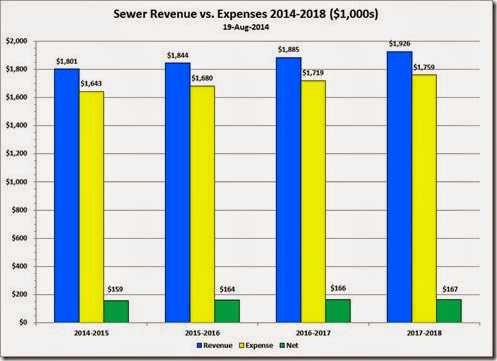 2014-08-19 Sewer Rev v Expenses