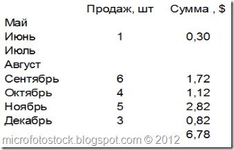 Mesyachnaya-Statistika-prodaj-DepositPhotos
